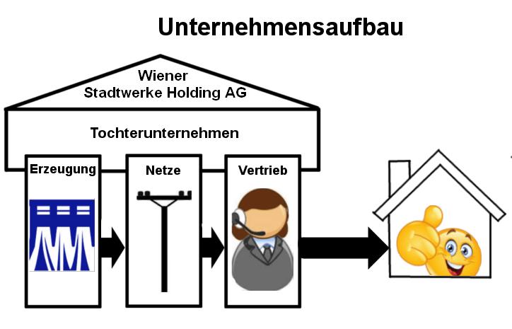 Unternehmensaufbau